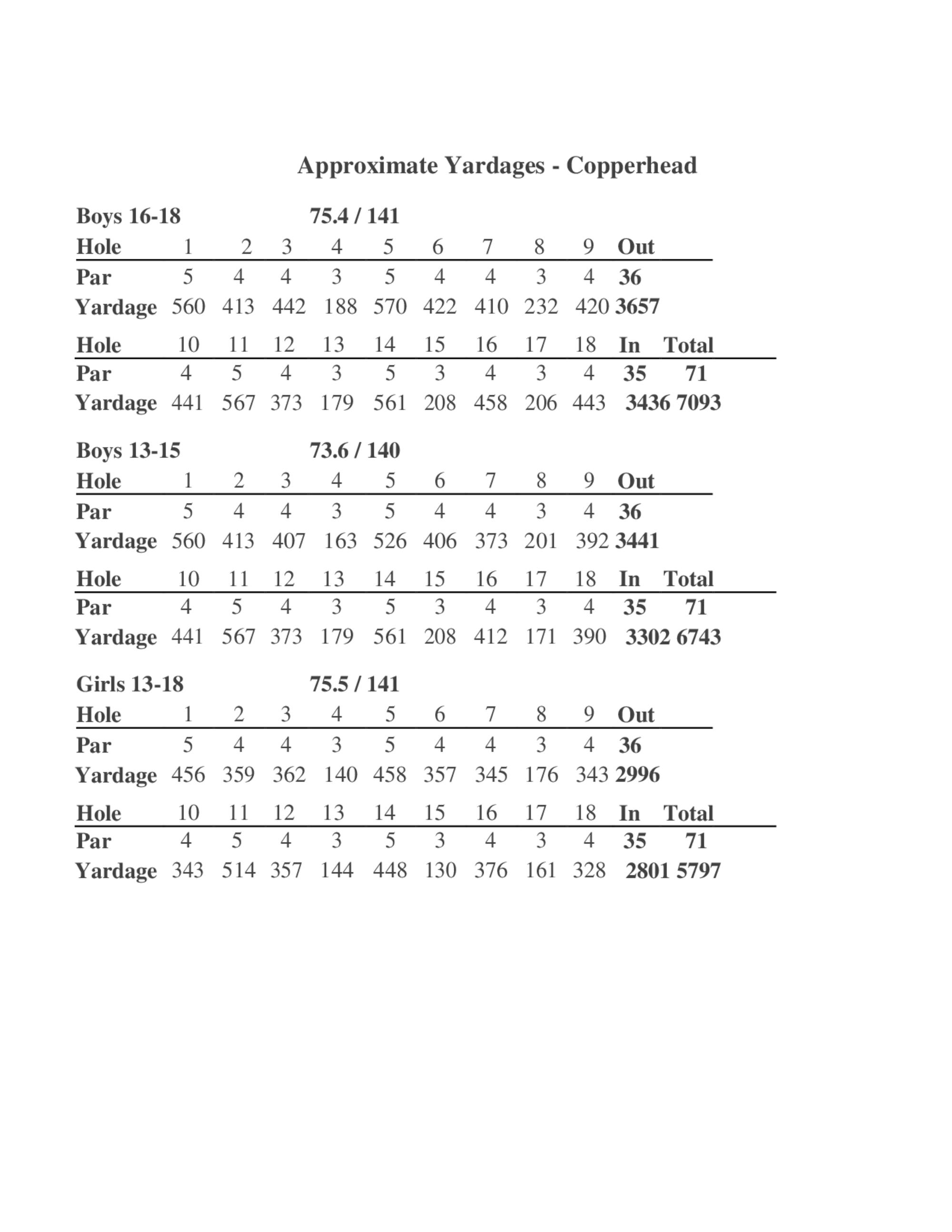 Approximate yardages 1