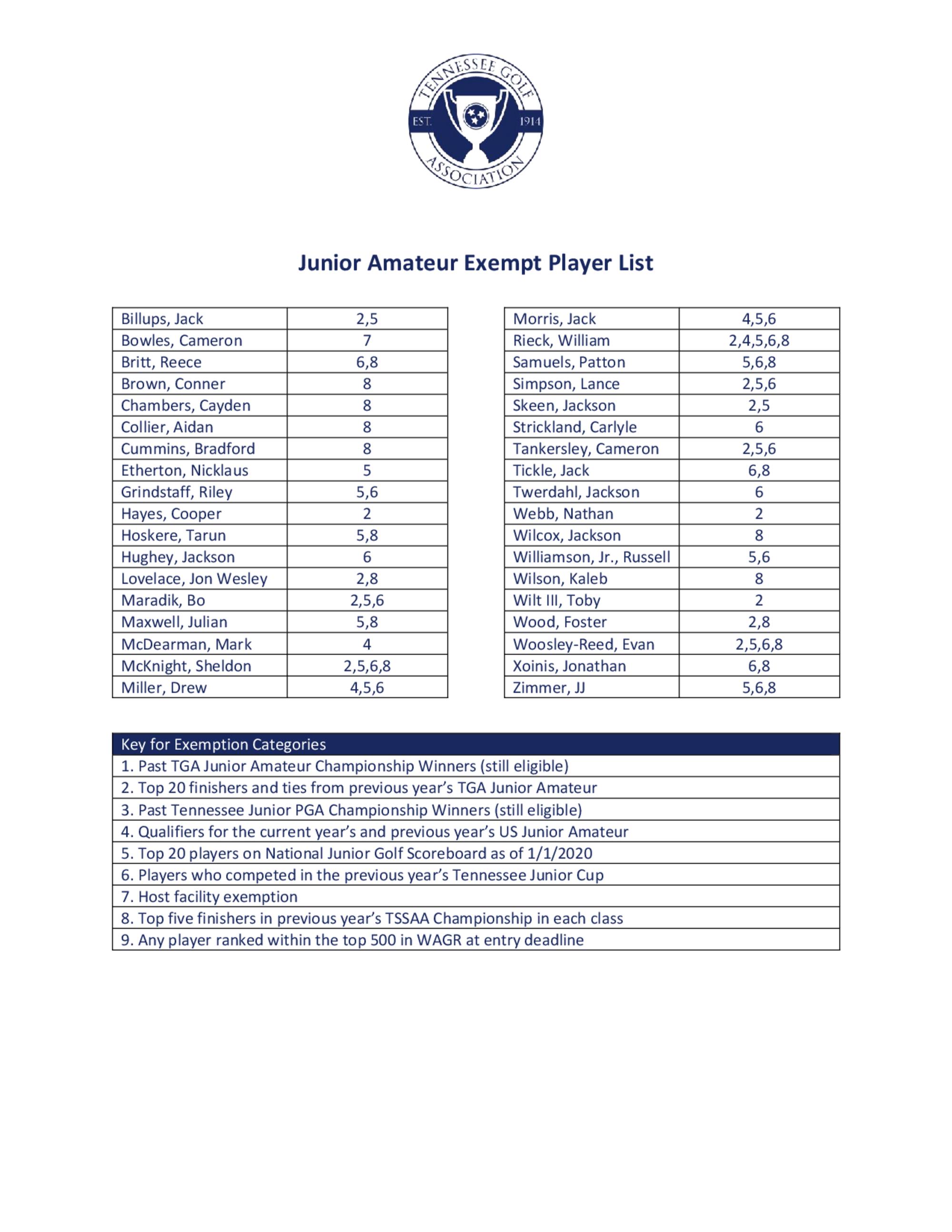 Junior am exemption list 1