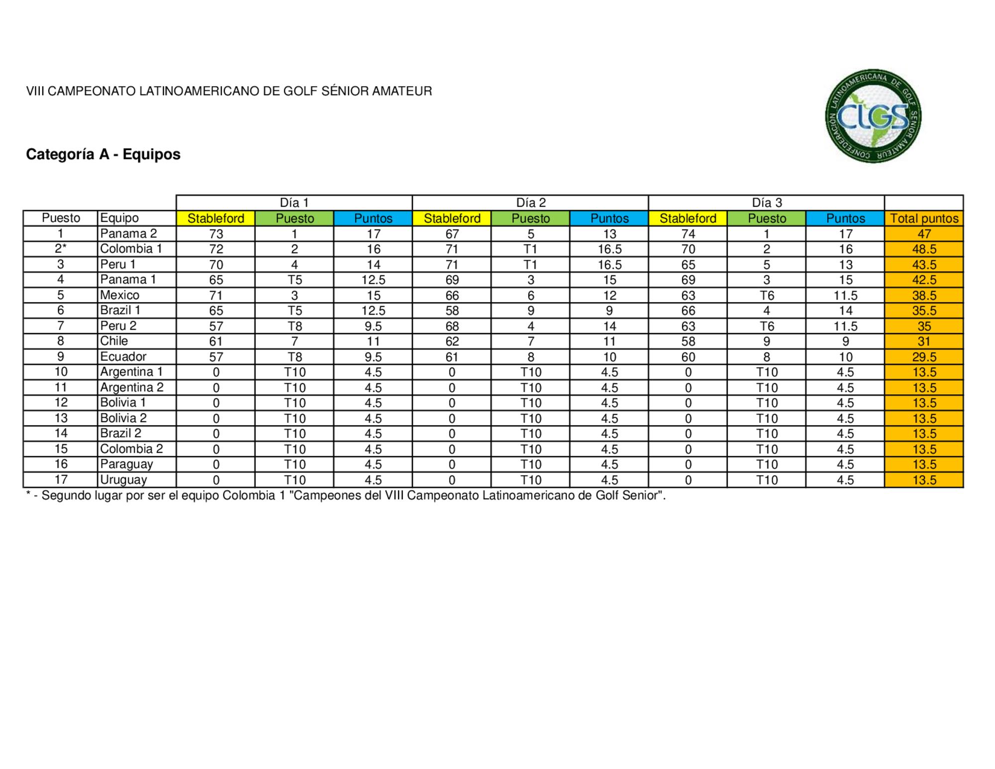 Latinoamericano 2019 resultados equipos 2