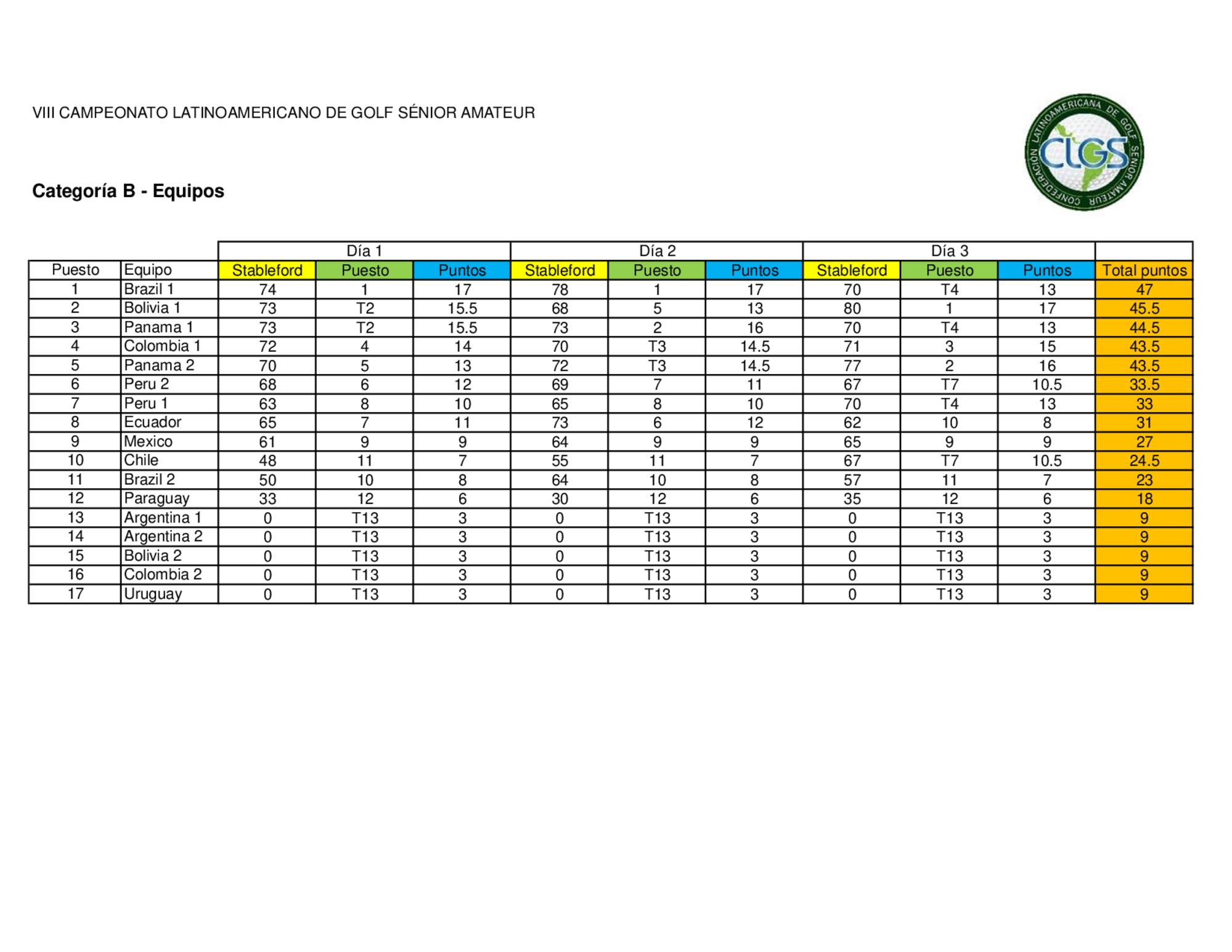 Latinoamericano 2019 resultados equipos 3