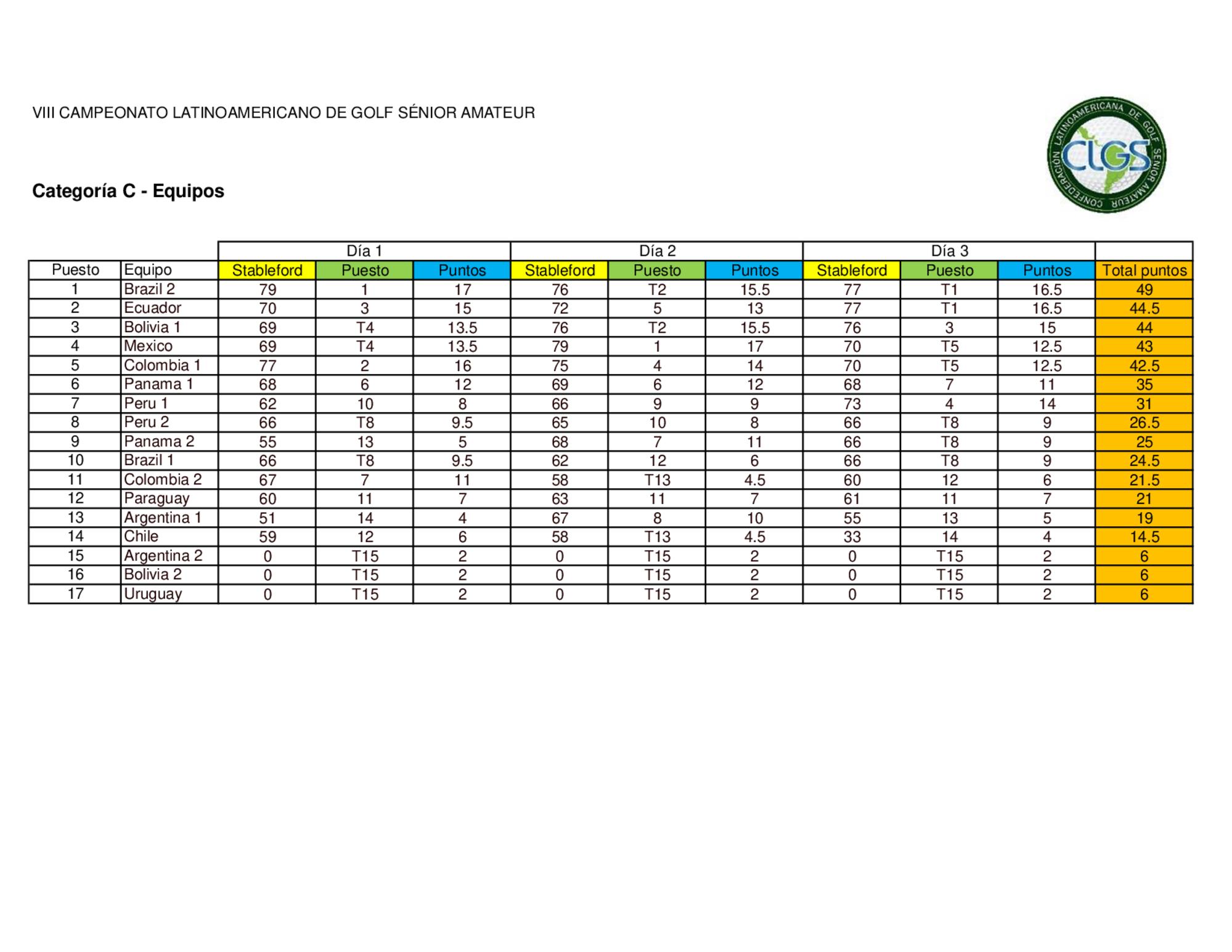 Latinoamericano 2019 resultados equipos 4