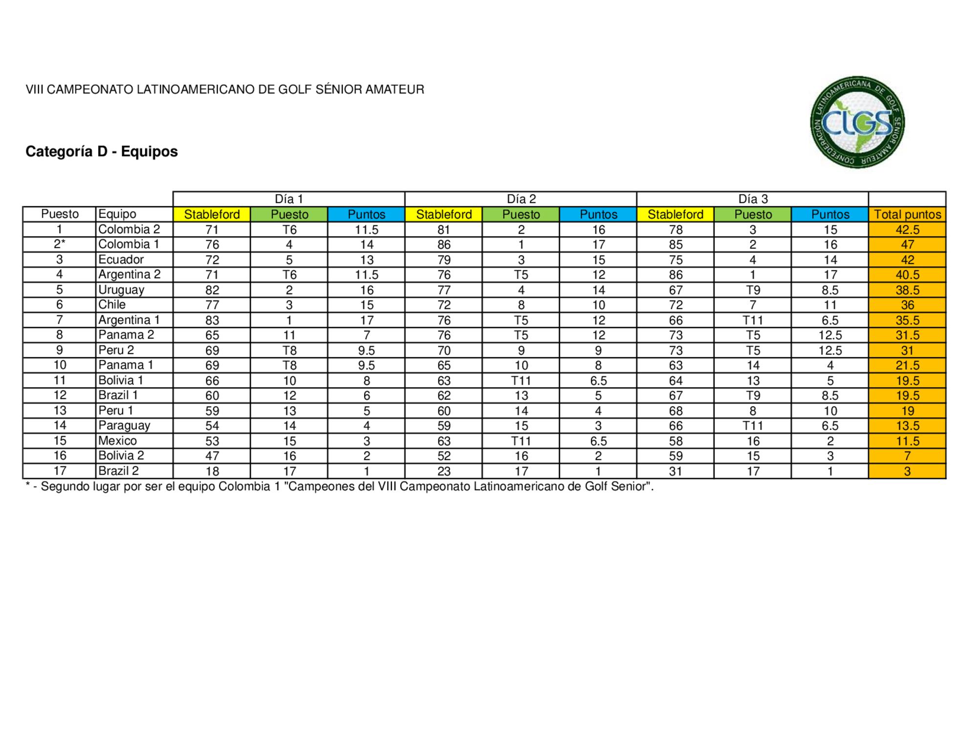 Latinoamericano 2019 resultados equipos 5