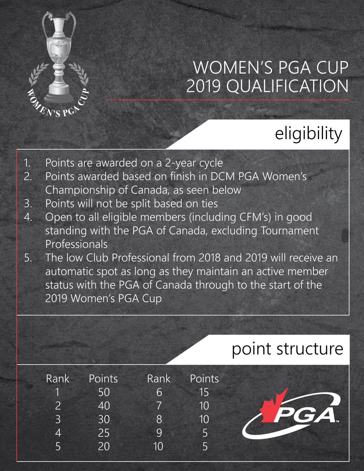 Pga women s cup eligibility