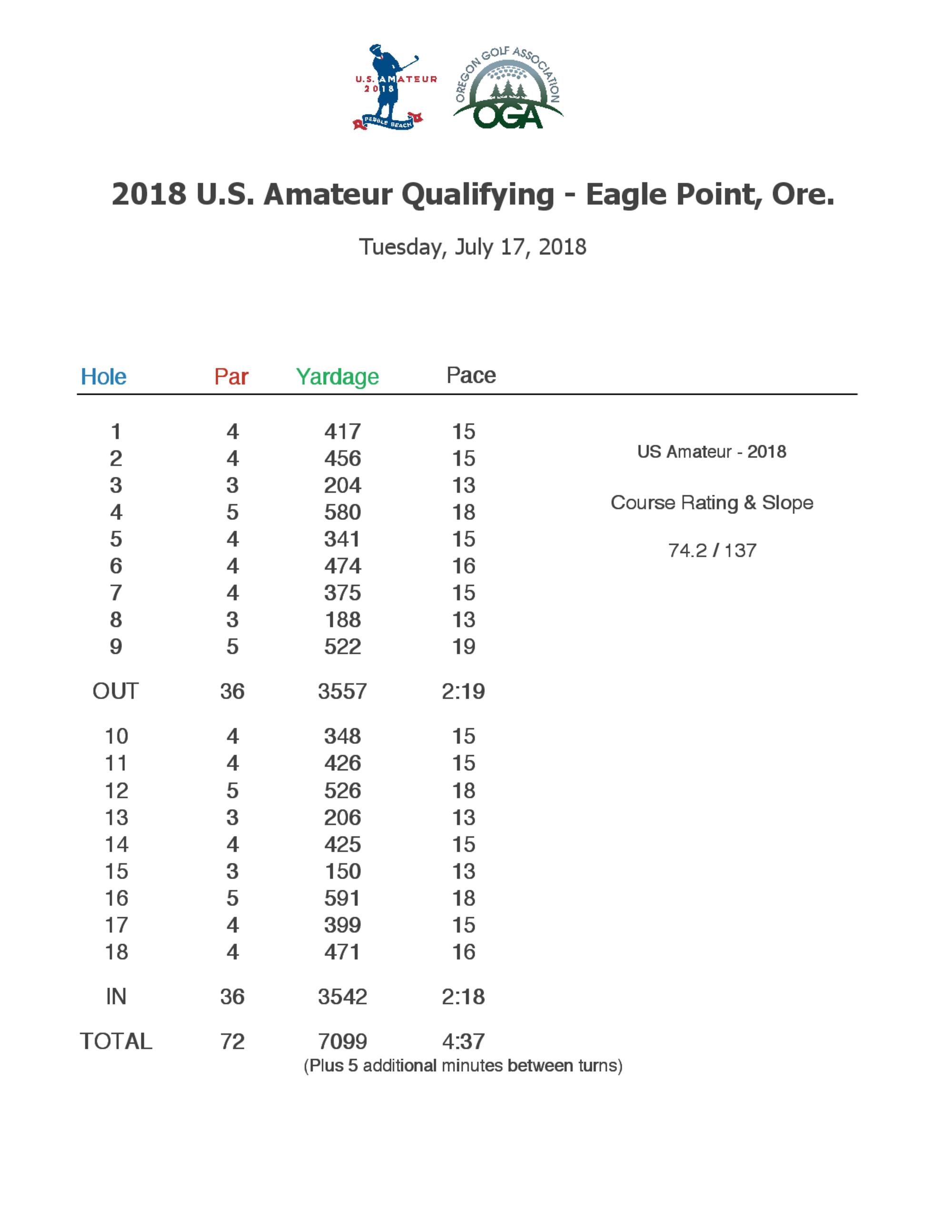 Qualifying yardages 1