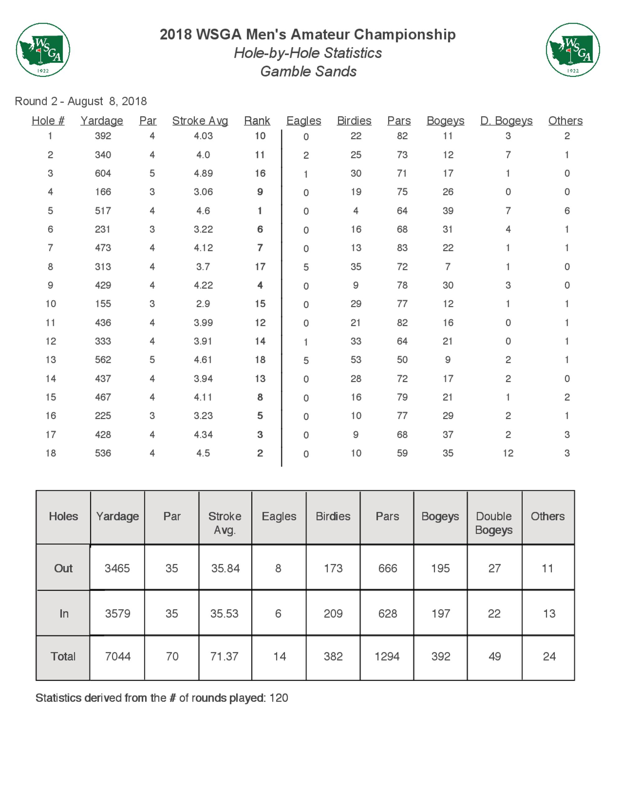 Round 2 course statistics 1