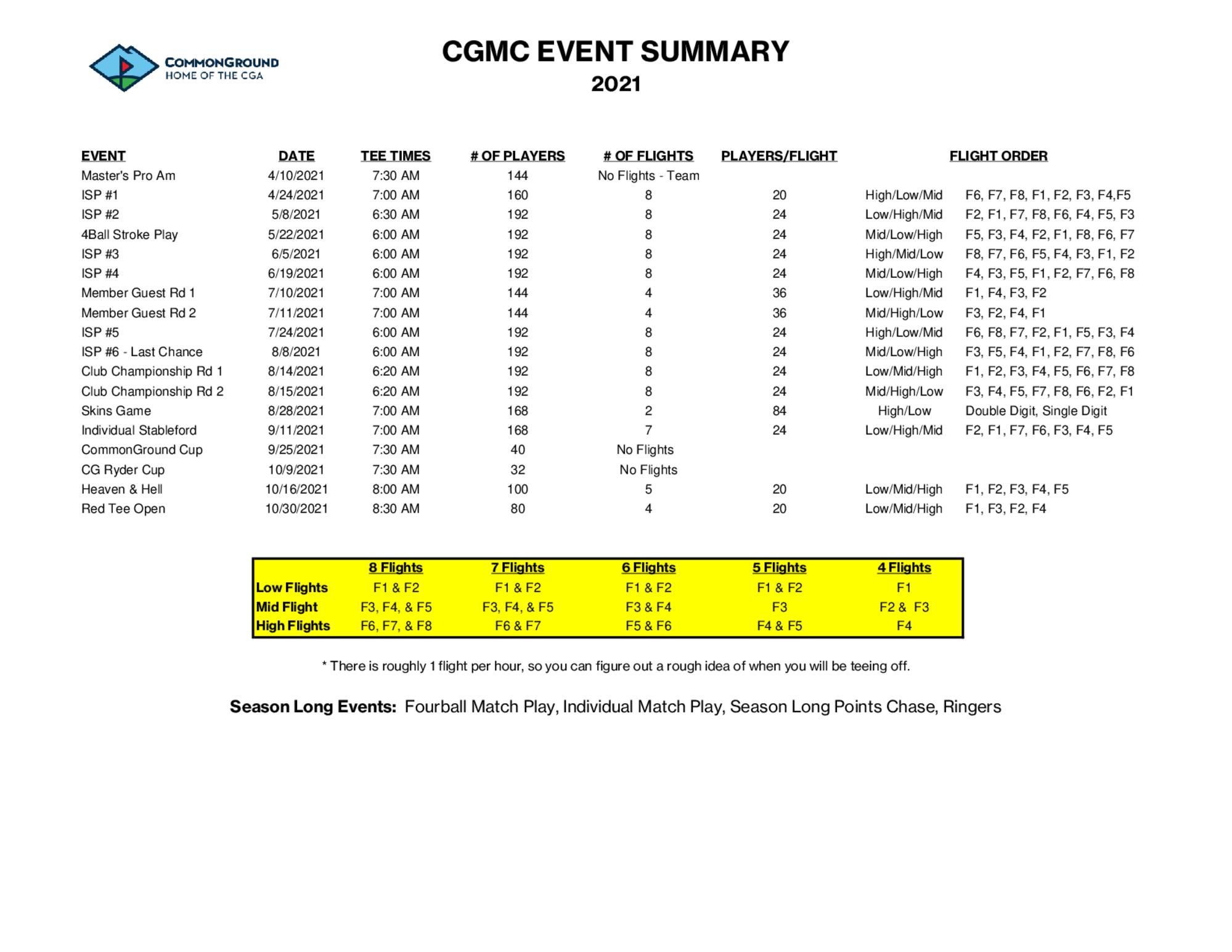 2021 cgmc event summary 1