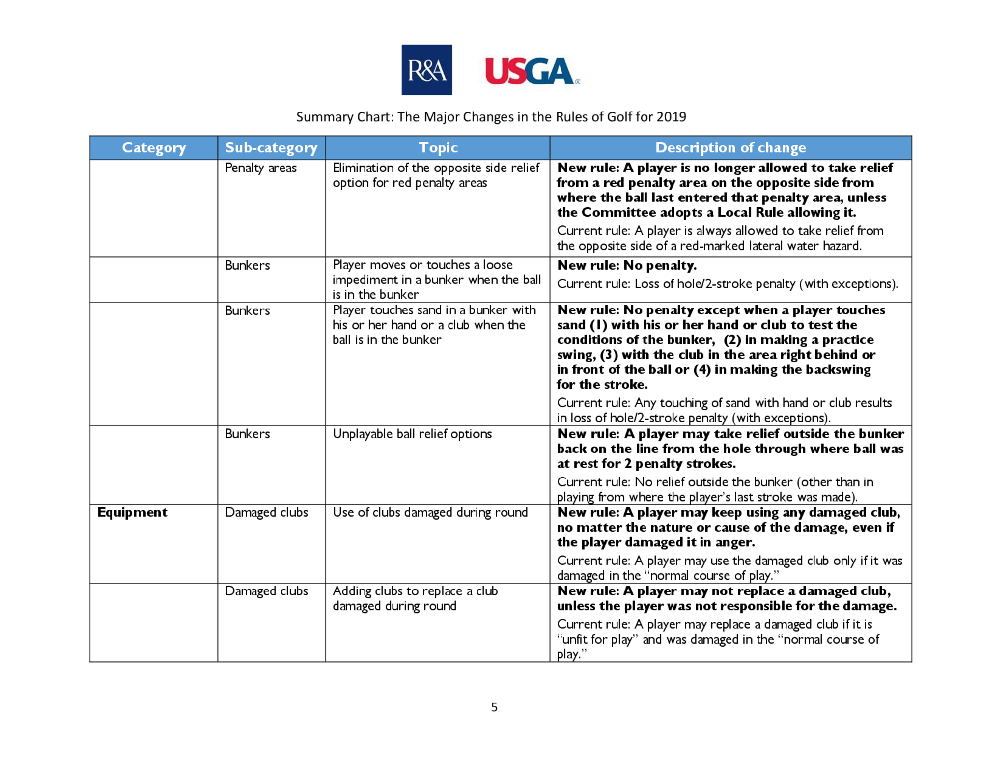 Summary of main changes 2019 rules of golf final  2  5