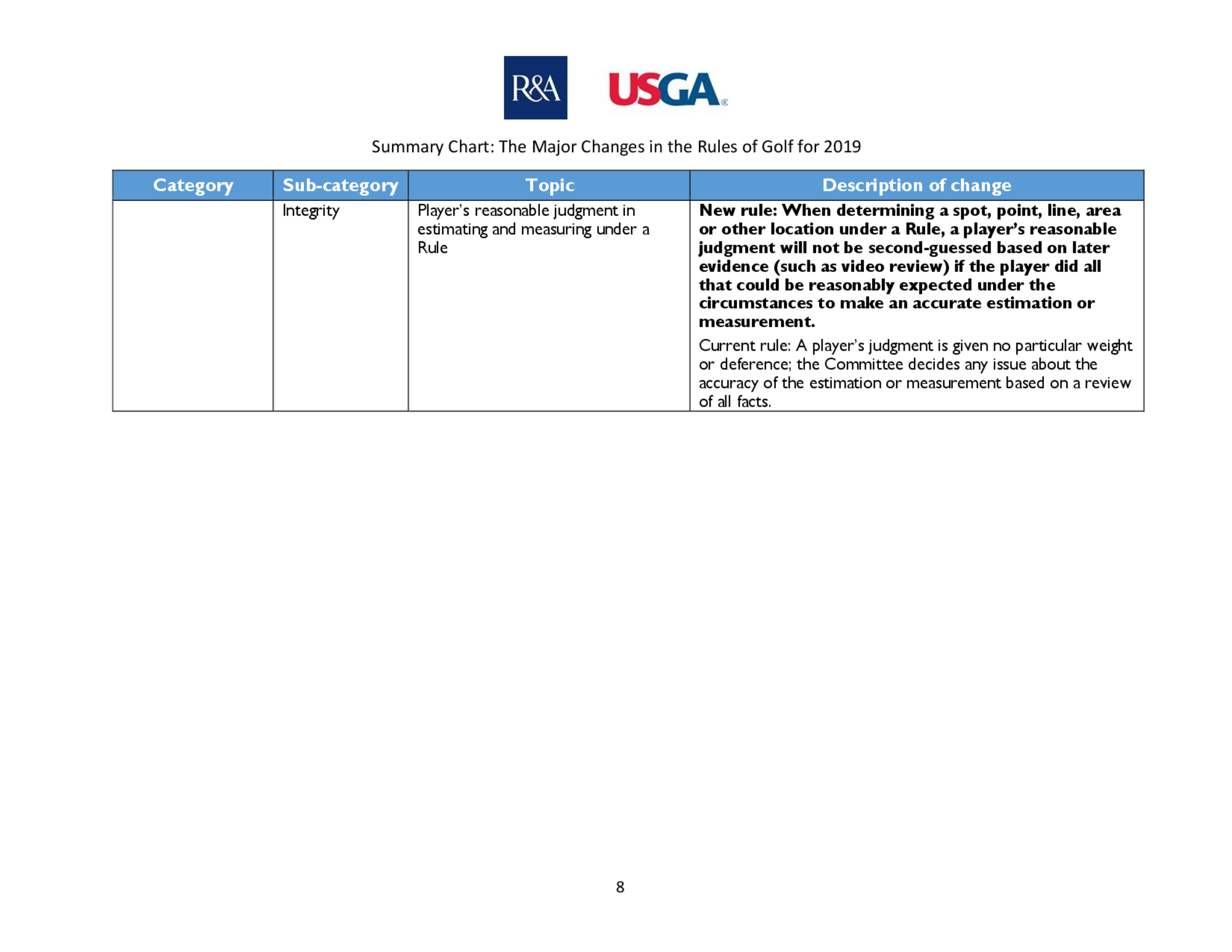 Summary of main changes 2019 rules of golf final  page 6 8   3