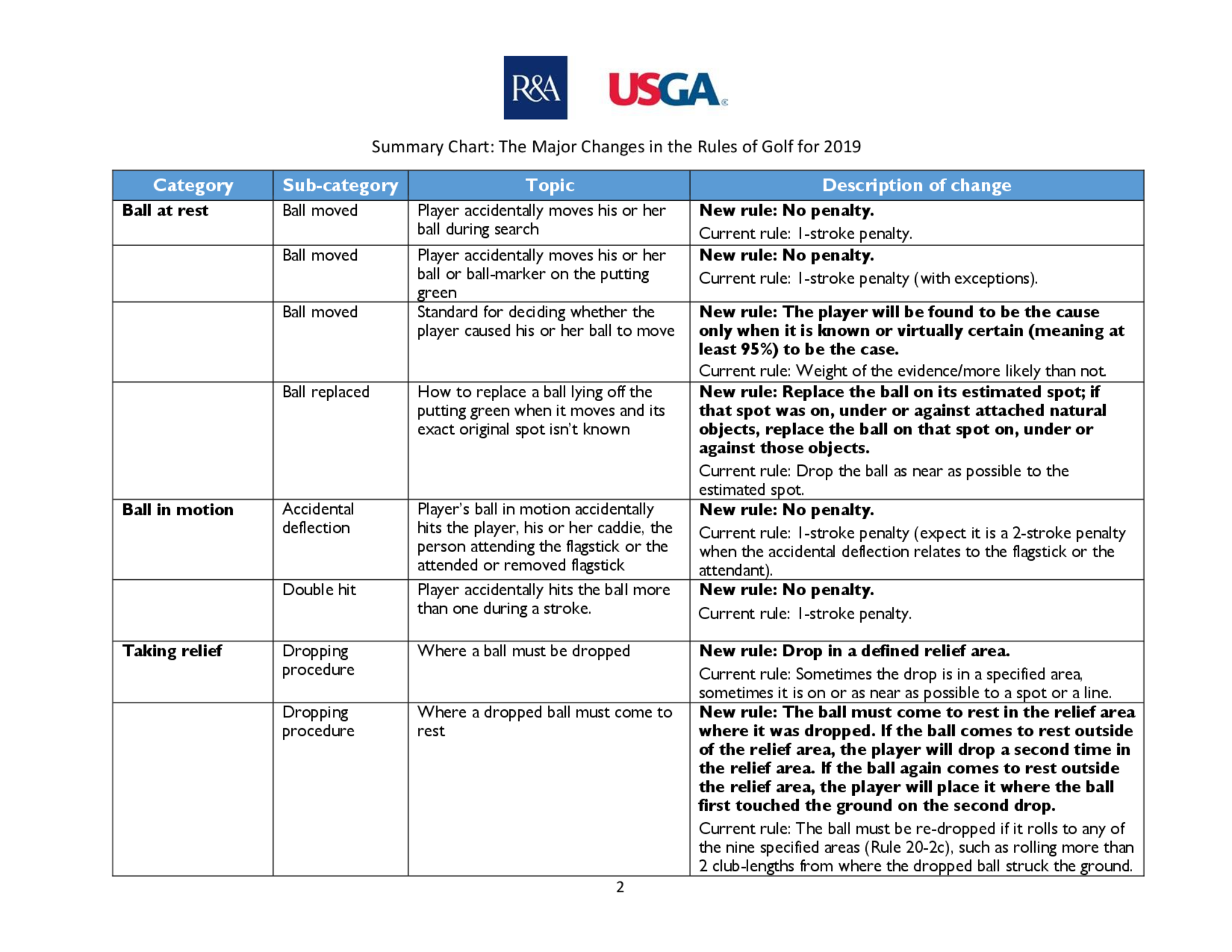Summary of main changes 2019 rules of golf final  2  2