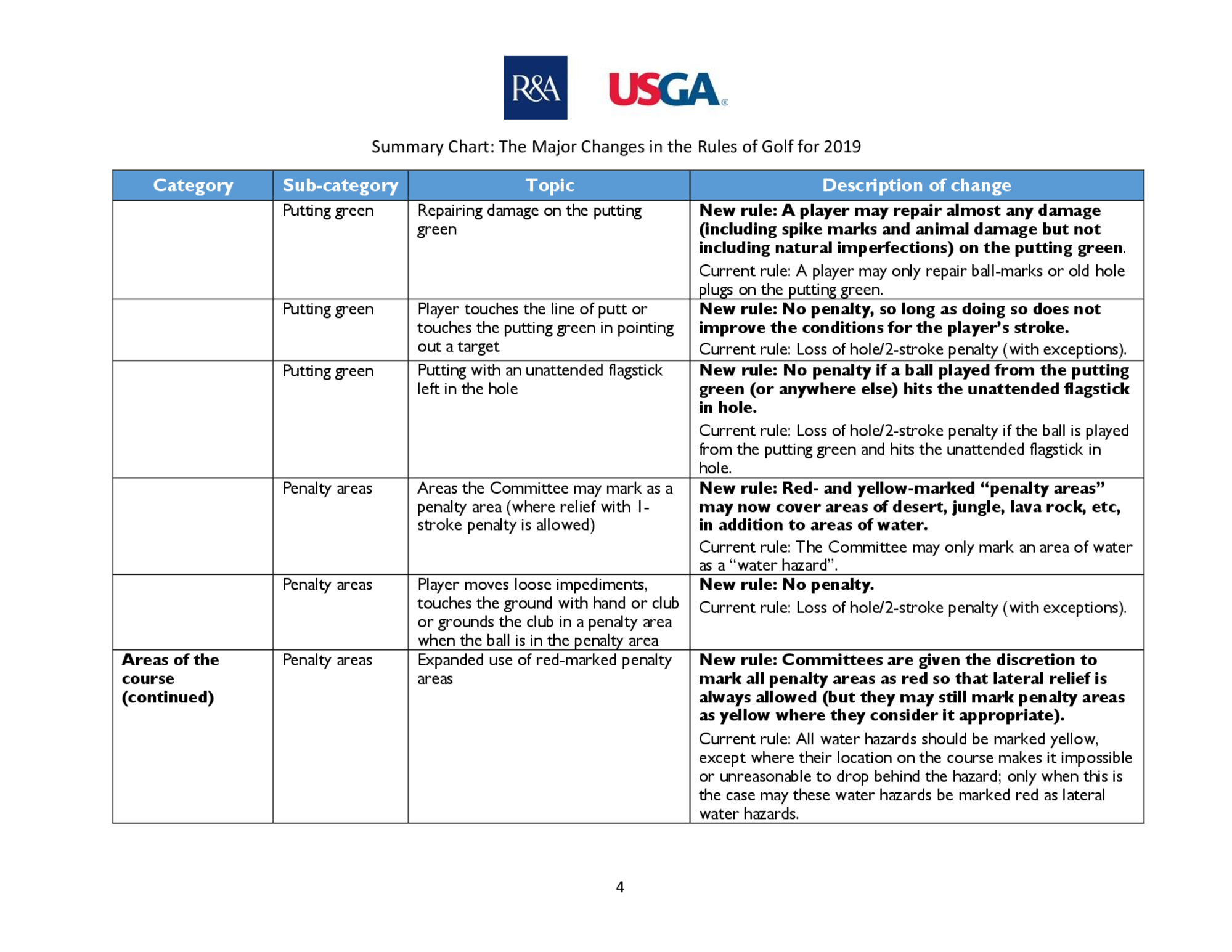 Summary of main changes 2019 rules of golf final  2  4