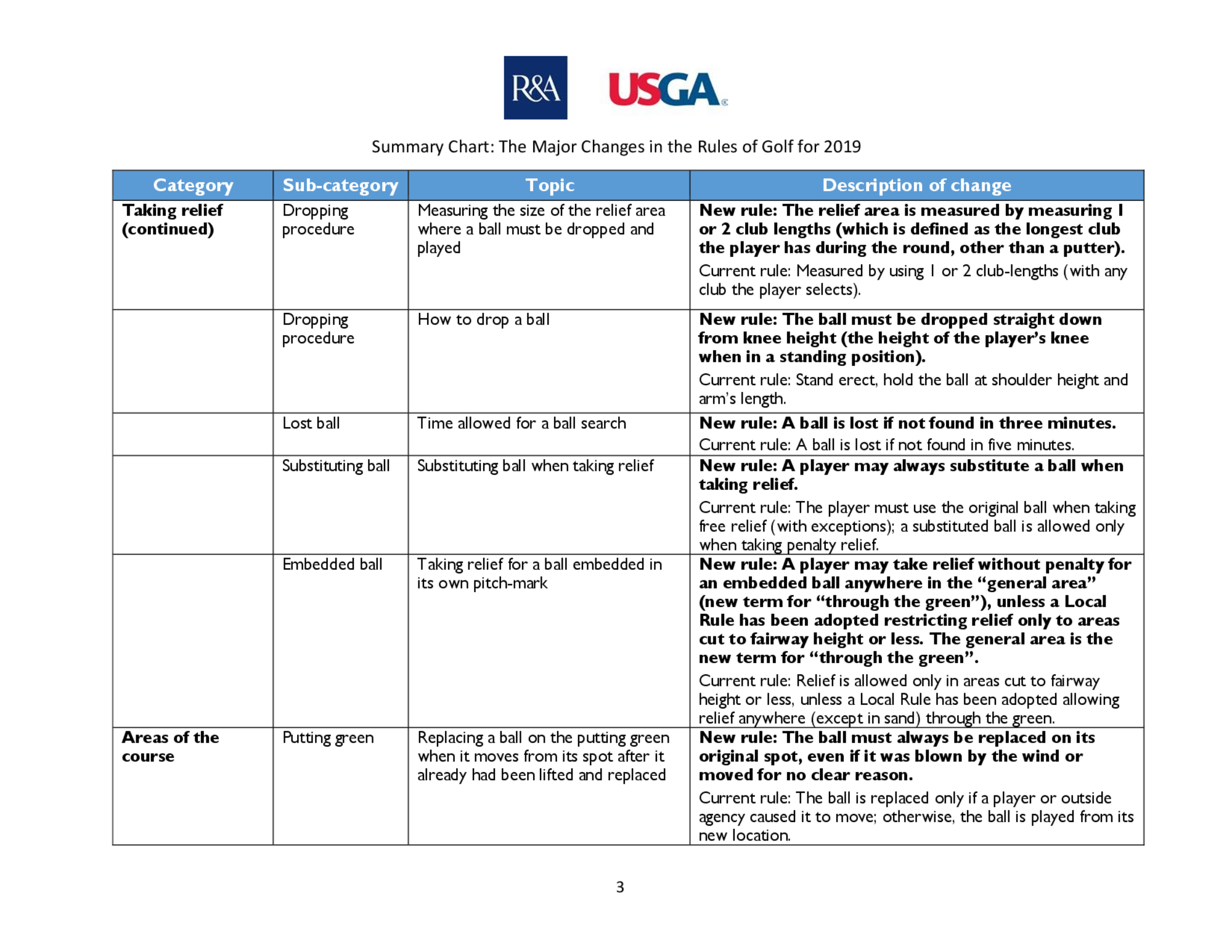 Summary of main changes 2019 rules of golf final  2  3