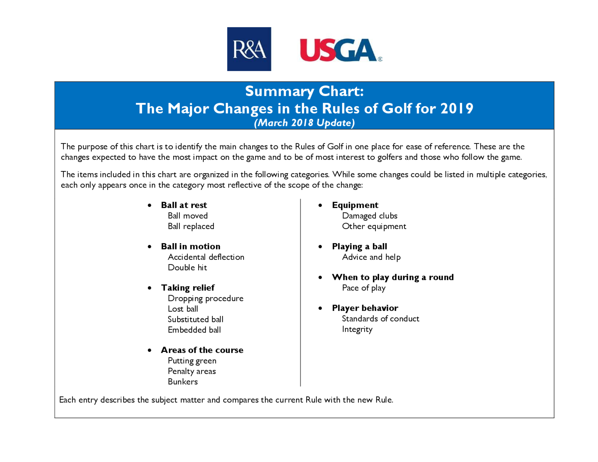 Summary of main changes 2019 rules of golf final  2  1