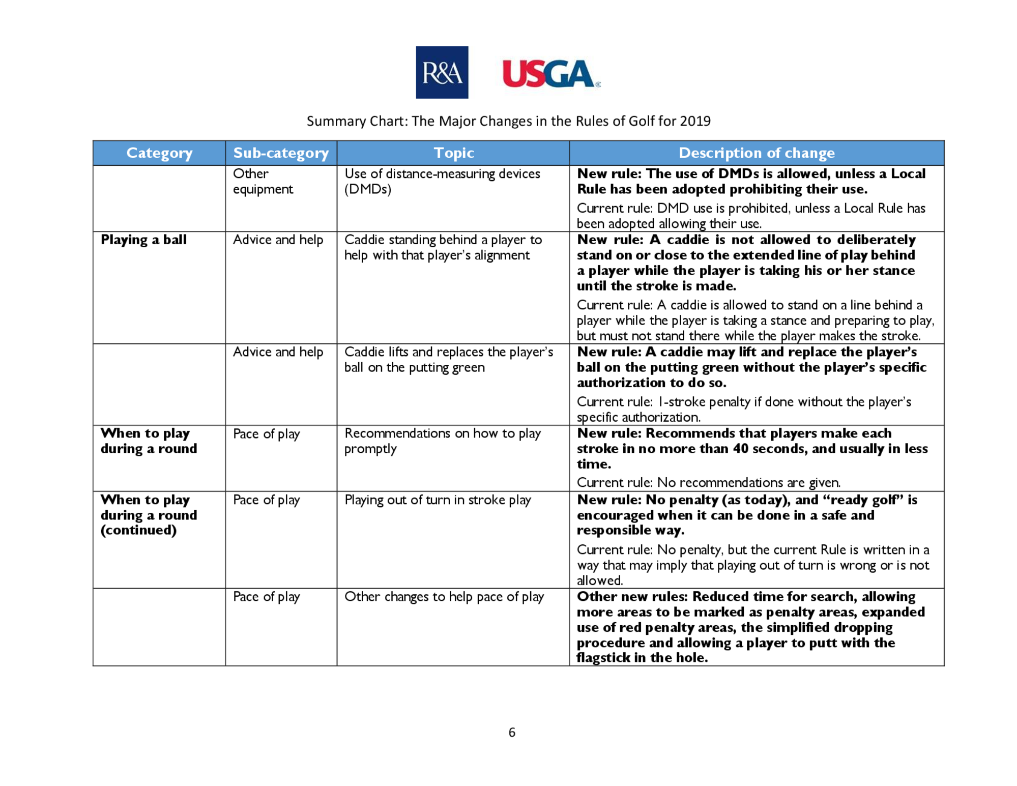 Summary of main changes 2019 rules of golf final  page 6 8   1