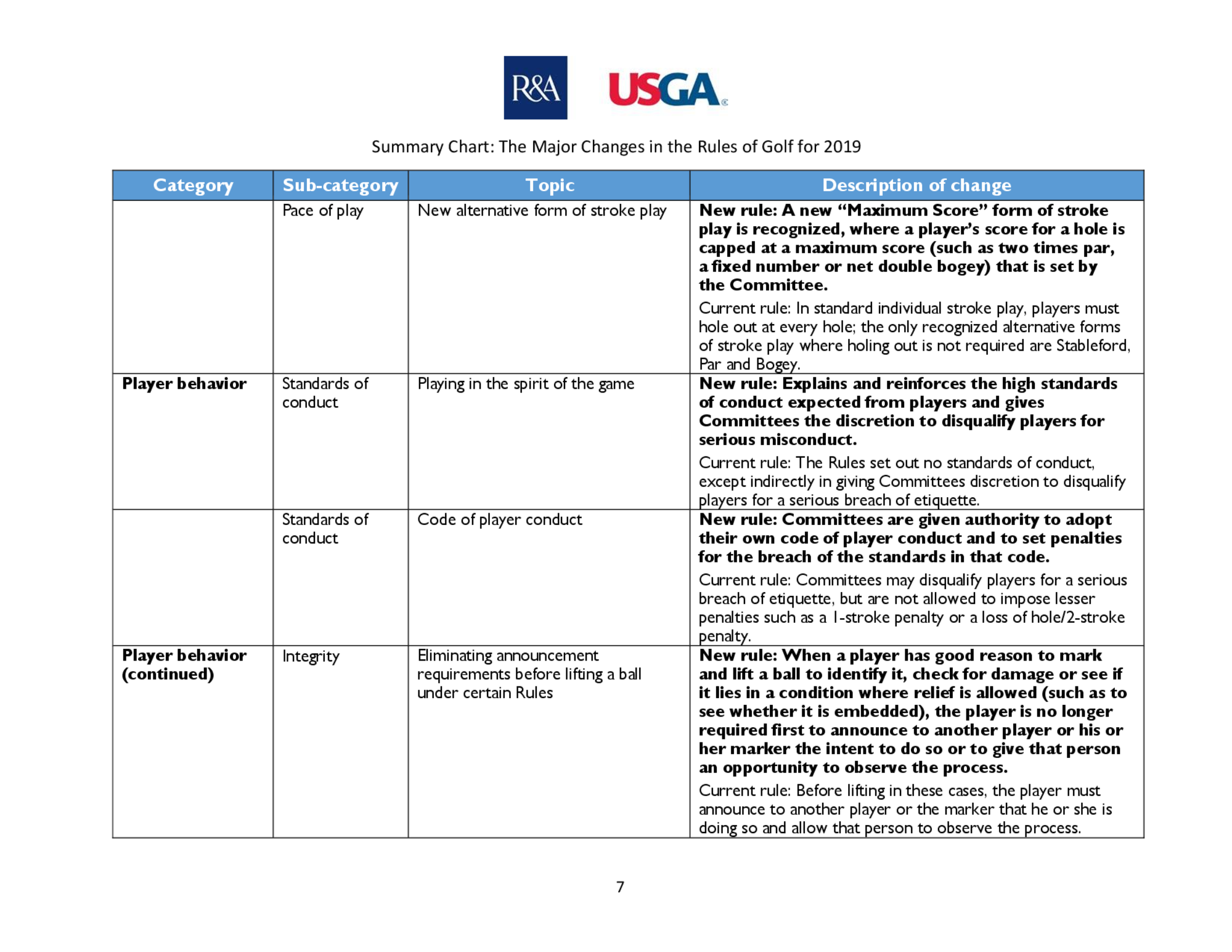 Summary of main changes 2019 rules of golf final  page 6 8   2